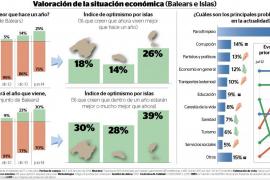 Los ciudadanos de Balears admiten que la economía da síntomas de recuperación
