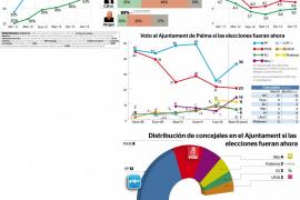 El PP pierde su mayoría absoluta y obtiene 5 concejales menos