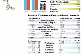 La población balear se estanca por el retorno de los extranjeros a sus países