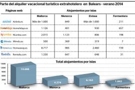 Los portales de internet hacen su agosto con la oferta extrahotelera en Balears