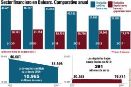 Los baleares se llevan el dinero de los bancos y apuestan por invertir en Bolsa