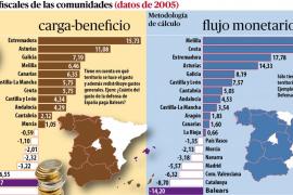El Govern cree que las nuevas balanzas fiscales demostrarán el agravio a Balears