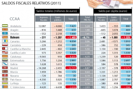 El Gobierno revela que el déficit fiscal de Madrid es el doble que el de Catalunya