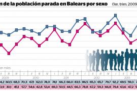 Balears creó 915 puestos de trabajo al día en el segundo trimestre del año