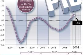 La economía acelera su crecimiento hasta el 0,6 % en el segundo semestre