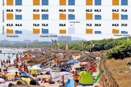La ocupación hotelera en Mallorca es inferior al 90 % a pesar del 'boom' turístico