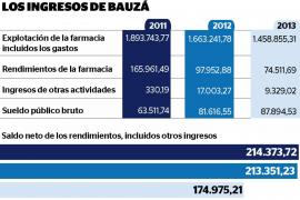 Bauzá ganó 83.840 euros  con sus negocios, además del sueldo como president