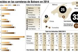 gráfico de muertos en accidentes de tráfico en Balears en 2014