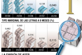 España se financia gratis a corto plazo con Letras del Tesoro