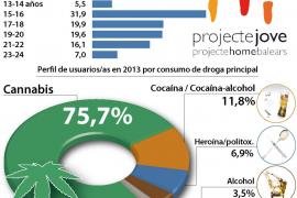 La edad de inicio en el consumo de drogas continúa bajando y ya está en los 12 años