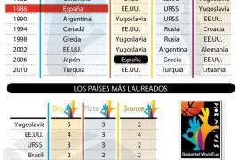 Gráficos Mundial de Baloncesto
