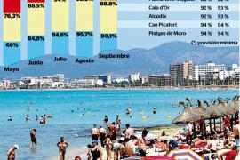 Las zonas turísticas de Mallorca registrarán el mejor septiembre de los últimos años