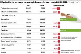 La venta de sal marina se convierte en la primera partida exportadora de Balears