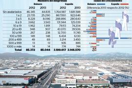 Balears cuenta con 76,5 empresas por cada mil habitantes