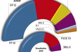 El PP perderá la mayoría en el Consell, según el último sondeo del IBES