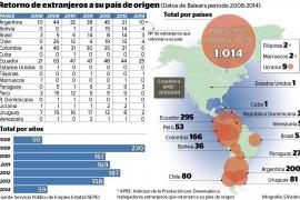 Solo 1.014 inmigrantes han pedido cobrar el paro de golpe para volver a su país desde 2008