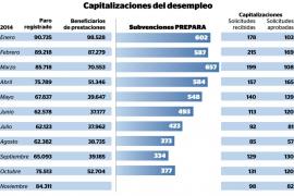 Más de 1.200 personas han cobrado todo el paro para crear su propia empresa en Balears