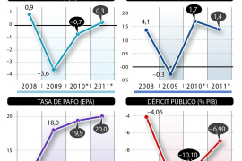 Funcas vaticina que volveremos a entrar en recesión en el último trimestre de 2010