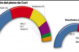 El PP pierde Palma por la consolidación de Podemos y la marcha de Isern