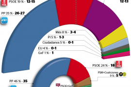 Todos los partidos de Balears ven posibilidades de gobernar