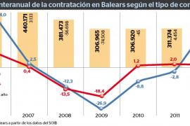 Balears ha empezado 2015 con más de 100 nuevos contratos fijos al día