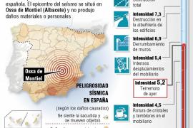 Un seísmo de magnitud 5,2 sacude la zona centro de la Península