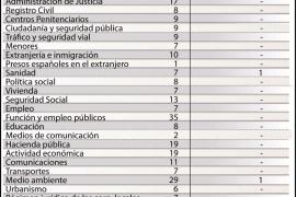 Las quejas en Balears ante el Defensor del Pueblo bajan un 27%
