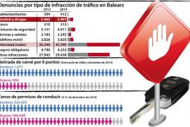 Casi 4.000 conductores dieron positivo por alcohol y drogas en Balears en 2014