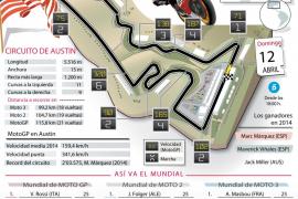 Gran Premio de EEUU de MotoGP