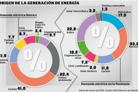 Sólo el 2,4 % de la producción eléctrica en Balears proviene de renovables