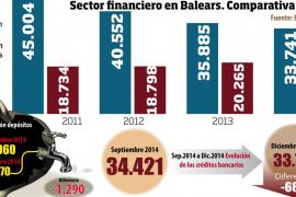 El volumen de créditos bancarios bajó 1.856 millones de euros en Balears en 2014