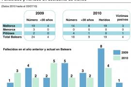 Dieciocho personas han muerto este año en accidentes de tráfico en Balears
