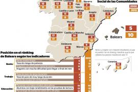 La renta de los hogares de Balears quedó por debajo de la media estatal con la crisis