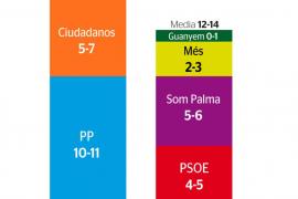 El PP puede mantener el gobierno de Cort con el apoyo de Ciudadanos