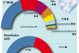 Todos los partidos se ven decisivos a la hora de formar el nuevo Govern