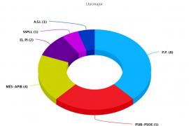 El PP pierde la mayoría absoluta en Llucmajor y obtiene 8 concejales