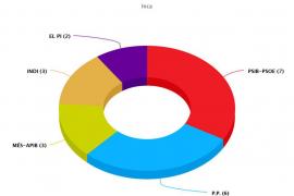 Gráfico de los resultados municipales en Inca