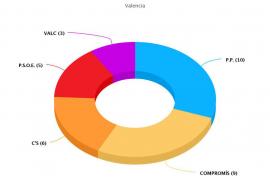 Gráfico de los resultados municipales en Valencia