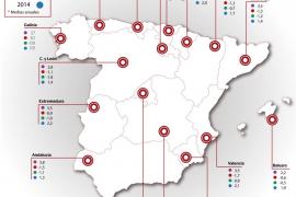 El PIB de Balears resiste mejor la crisis, pero el paro se dispara