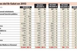 Un centenar de trabajadores y cargos de Salut cobran más de 90.000 euros