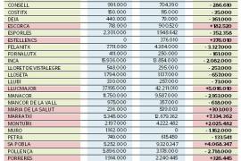 La deuda de la Part Forana se reduce casi 22 millones de euros
