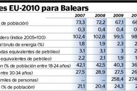 Balears se aleja de los objetivos de crecimiento marcados por Europa