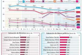 Los populares ganarían las generales aumentando la distancia con el PSOE