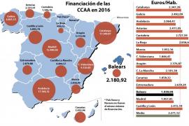 Balears debería recibir 373,4 millones más para estar en la media autonómica