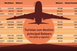 Balears acoge a más turistas que nunca