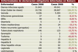 Los casos de gripe aumentan en un 166,45% en el último año en Balears