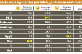 PP y UPyD, los partidos que generan más rechazo entre los ciudadanos de Balears