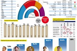 Ciudadanos y Podemos se aseguran un diputado en Madrid a costa de PP y PSIB