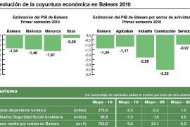 La CAEB no vislumbra la salida de la crisis económica en Balears hasta 2012