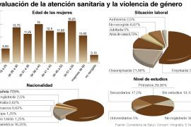 El 8,46% de las mujeres atendidas en el área de salud mental sufren maltrato
